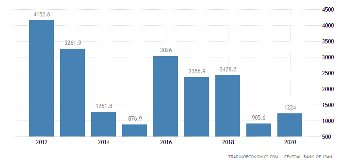 Iran Foreign Direct Investment