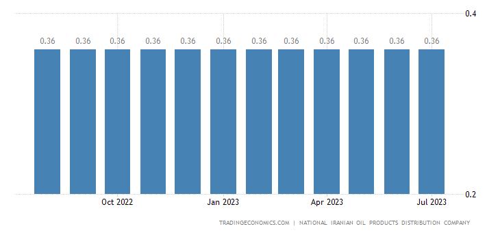 Iran Gasoline Prices