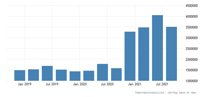 Iran GDP Constant Prices