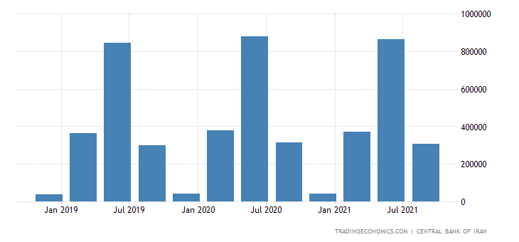 Iran GDP From Agriculture