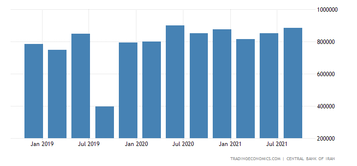 Iran GDP From Industries and Mines