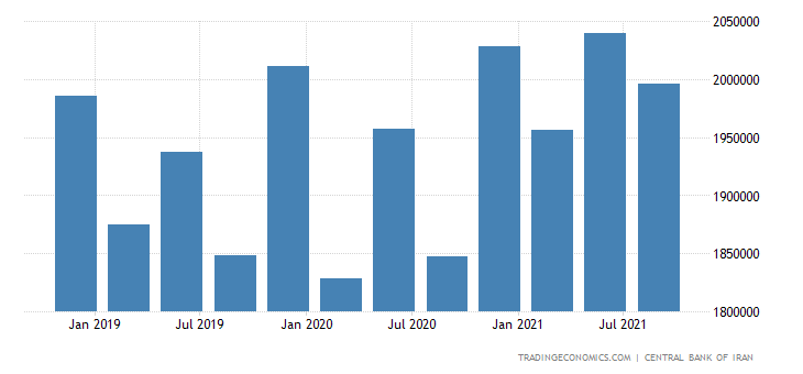 Iran GDP From Services