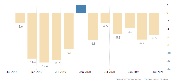 Iran GDP Annual Growth Rate