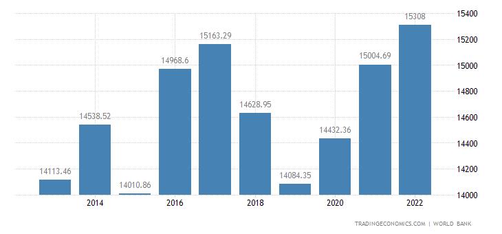 Iran GDP per capita PPP