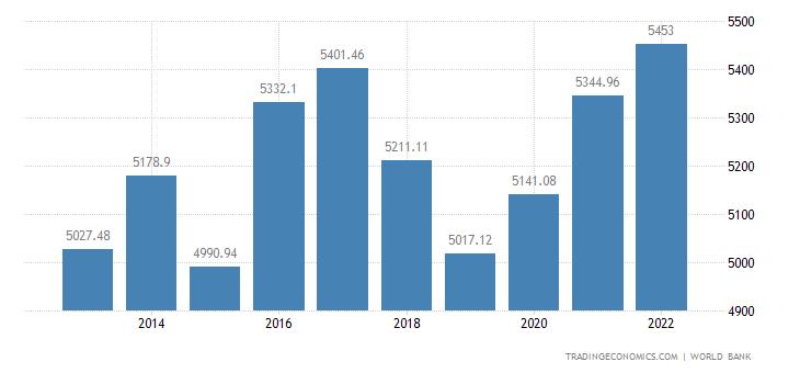 Iran GDP per capita