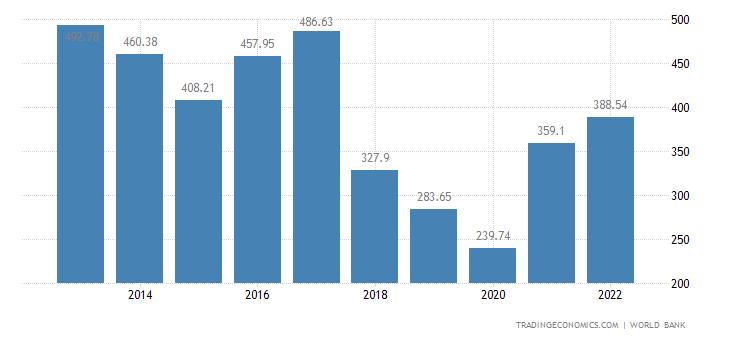 Iran GDP