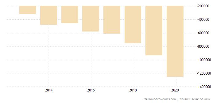 Iran Government Budget Value