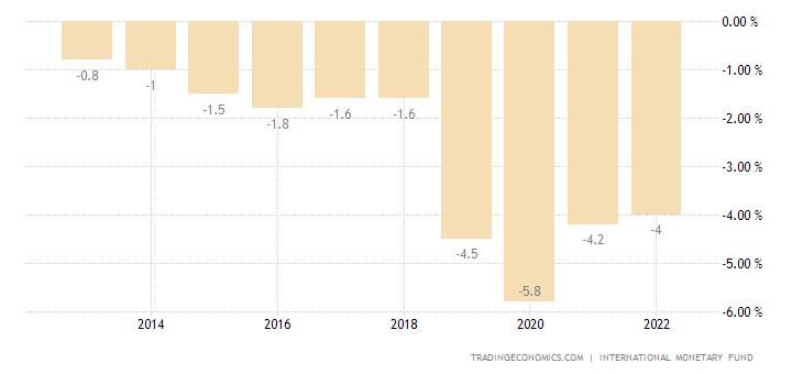 Iran Government Budget