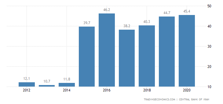 Iran Government Debt to GDP