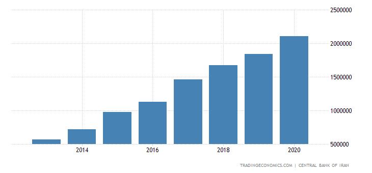 Iran Government Revenues