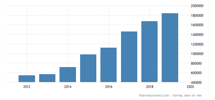Iran Government Revenues