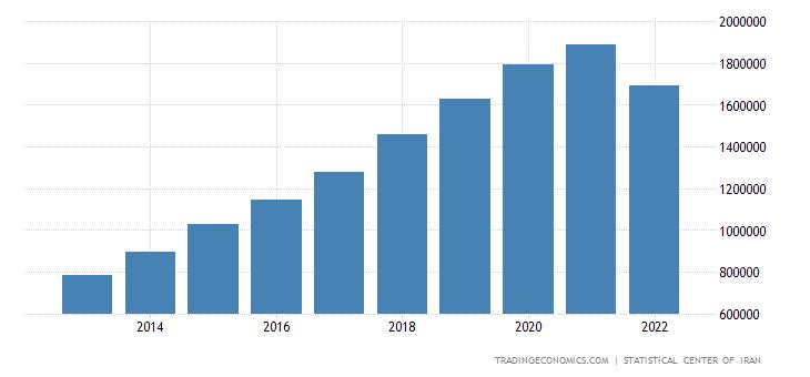 Iran Government Spending