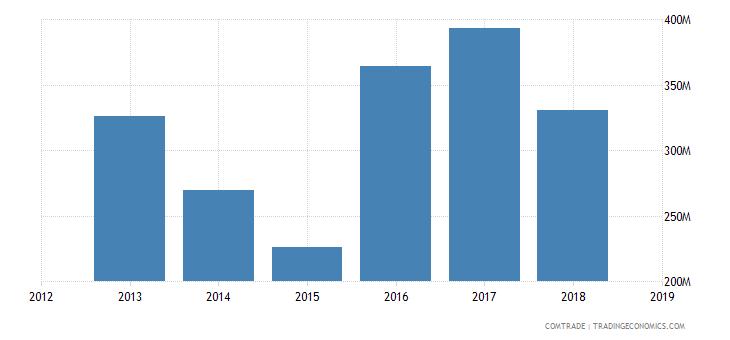 iran imports pakistan