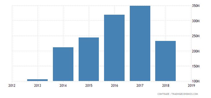 iran imports thailand