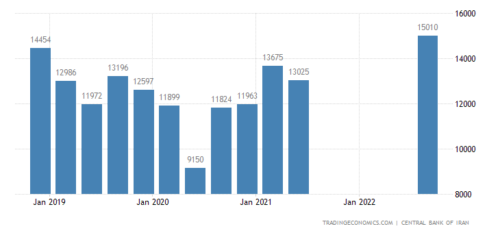 Iran Imports | 2019 | Data | Chart | Calendar | Forecast | News