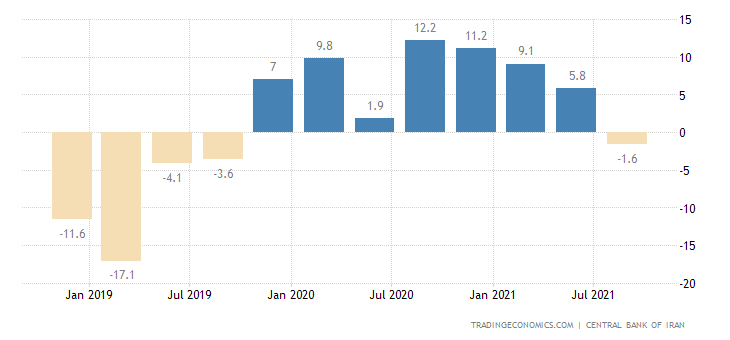 Iran Industrial Production