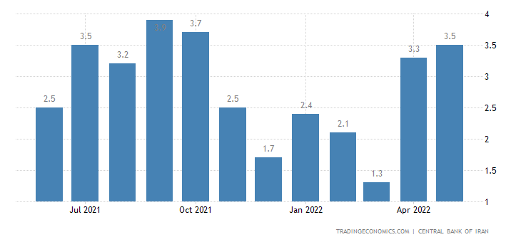 Iran Inflation Rate MoM