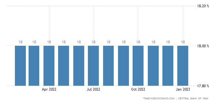 Iran Interest Rate