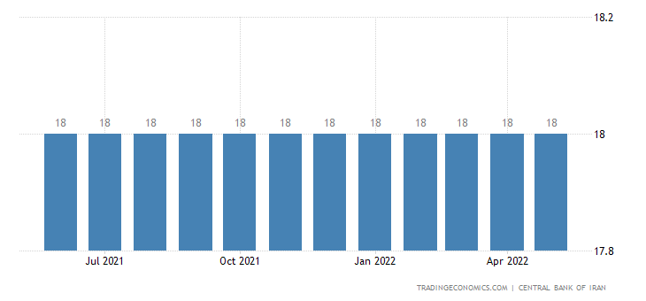 Iran Interest Rate