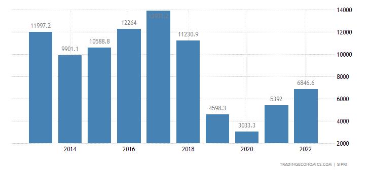 Iran Military Expenditure