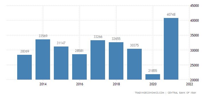 Iran Non Oil Exports
