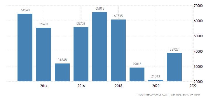 Iran Oil Exports