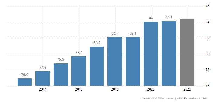 Iran Population