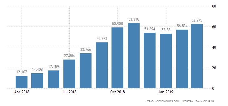 Iran Producer Prices Change