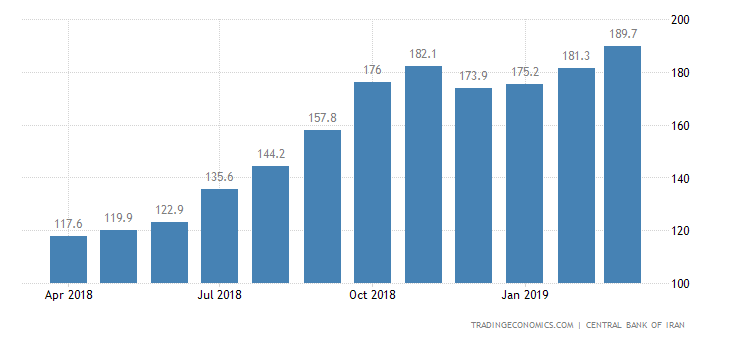 Iran Producer Prices