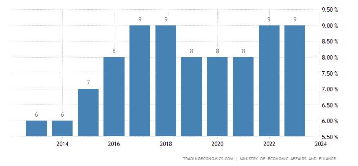 Iran Sales Tax Rate | VAT