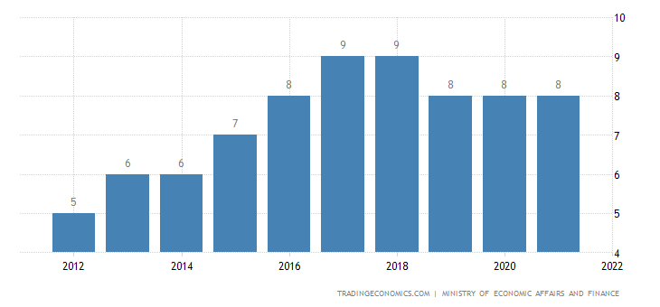 Iran Sales Tax Rate - VAT