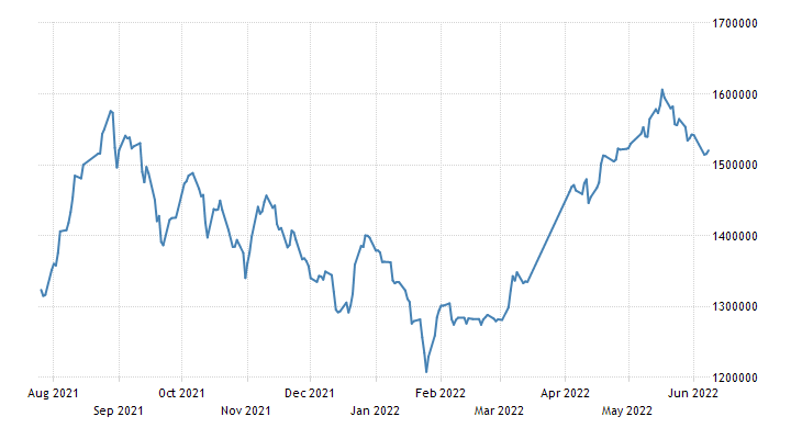 Iran TEDPIX Stock Market Index