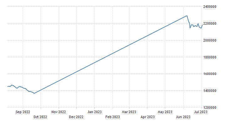 Iran TEDPIX Stock Market Index