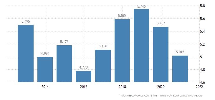 Iran Terrorism Index