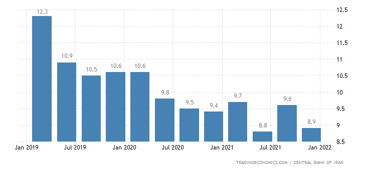 Iran Unemployment Rate