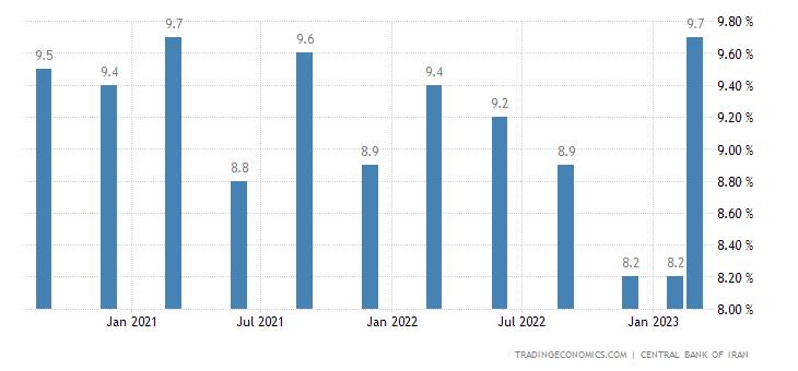Iran Unemployment Rate