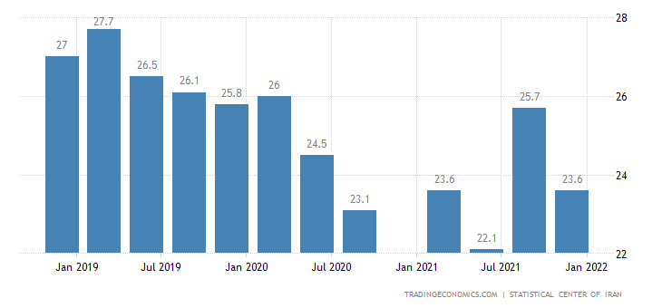 Iran Youth Unemployment Rate