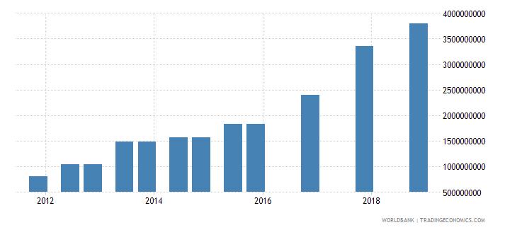 iraq 04_official bilateral loans aid loans wb data
