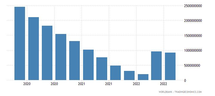iraq 07_multilateral loans imf wb data
