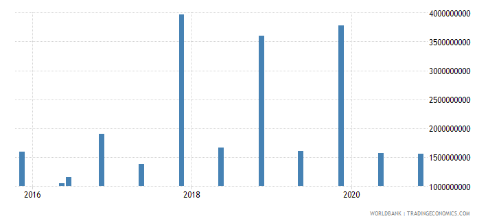 iraq 14_debt securities held by nonresidents wb data