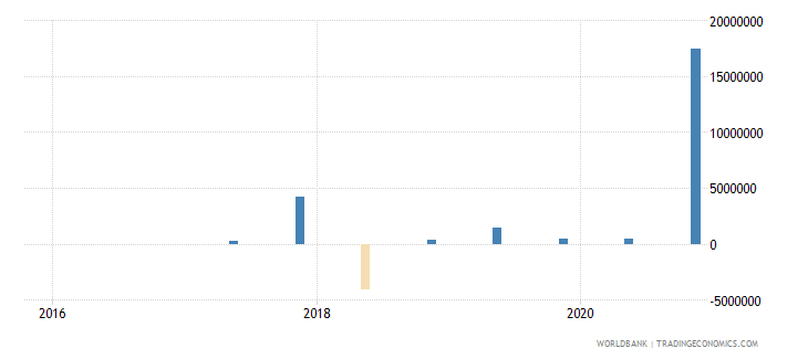 iraq 15_debt securities held by nonresidents total short term wb data