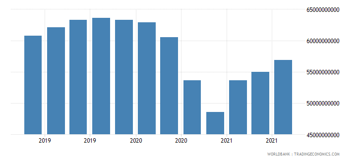 iraq 24_international reserves excluding gold wb data