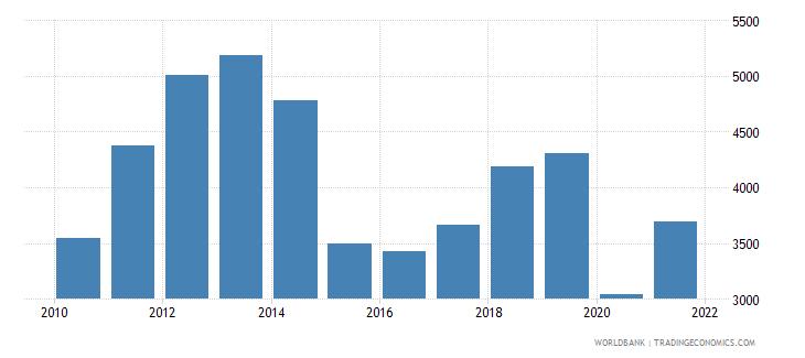 iraq adjusted net national income per capita current us$ wb data