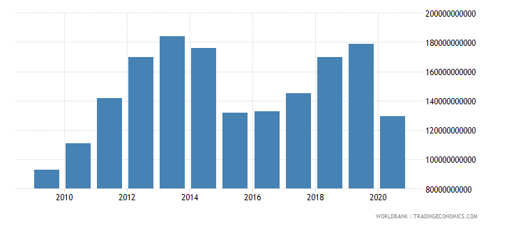 iraq adjusted net national income us dollar wb data