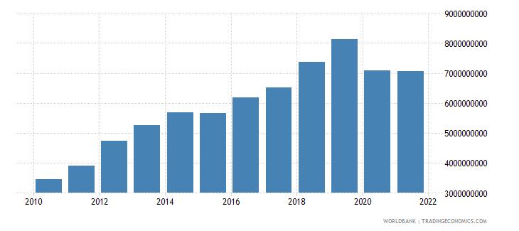 iraq adjusted savings carbon dioxide damage us dollar wb data
