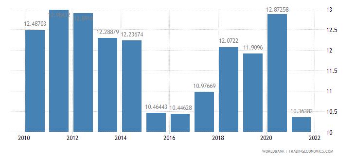 iraq adjusted savings consumption of fixed capital percent of gni wb data