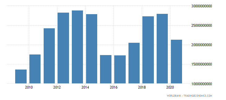 iraq adjusted savings consumption of fixed capital us dollar wb data