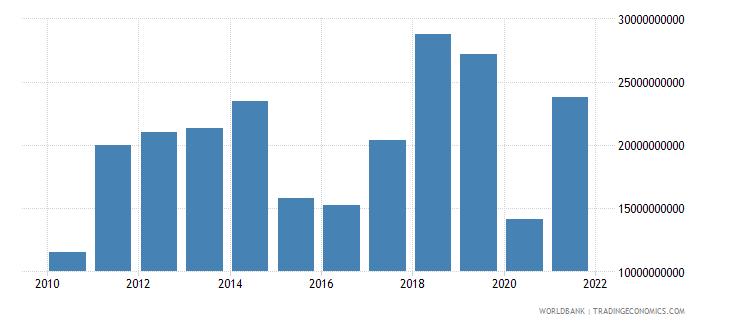 iraq adjusted savings energy depletion us dollar wb data