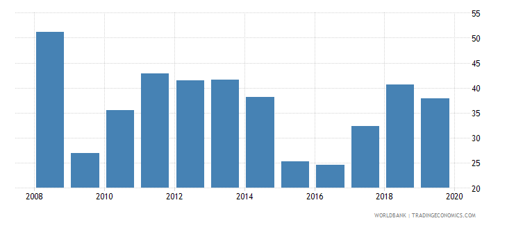 iraq adjusted savings gross savings percent of gni wb data