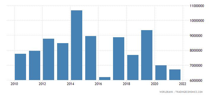 iraq adjusted savings net forest depletion us dollar wb data